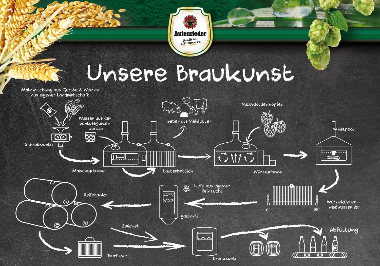 Schaubild Produktion von Bier - Schlossbrauerei Autenried